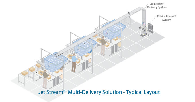 Jet Stream® Multi-Delivery Solutions-Typical Layout